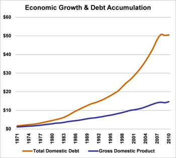 Economic growth and debt accumulation